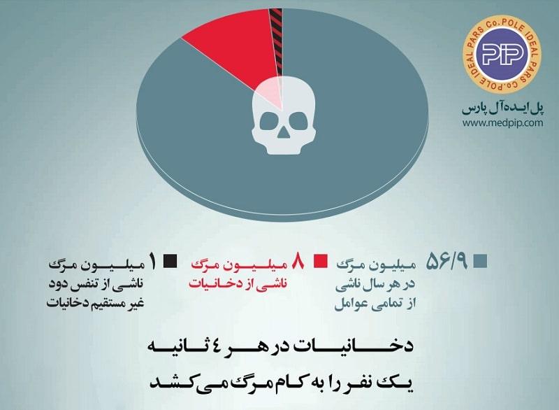 world-no-tobacco-day-statistic-min